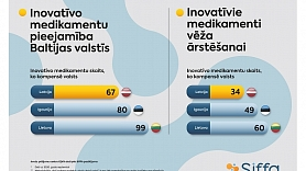 SIFFA:Pusgada laikā kompensējamo zāļu saraksts Latvijā papildināts ar 3 inovatīviem medikamentiem