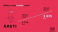 Piecu gadu laikā ārstu atalgojums varētu pieaugt līdz 3615 eiro