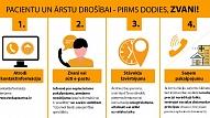 Pirms došanās pie ārsta, iedzīvotājiem ir jāsazinās un jāvienojas par pakalpojuma saņemšanas kārtību