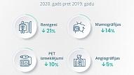 Statistika: COVID-19 dēļ 2020. gadā ievērojams kritums veselībai būtisku medicīnisko izmeklējumu skaita ziņā